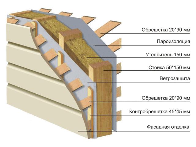 Как отделать каркасный дом планкеном