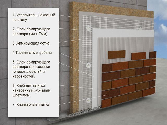 Порядок укладки клинкерной плитки на фасад каркасного дома
