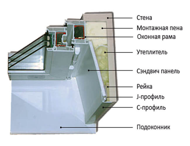 отделка откосов гипсокартоном
