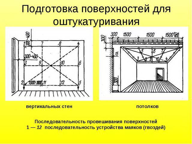 Подготовка поверхностей для оштукатуривания