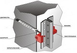 Как правильно поставить маяки под штукатурку