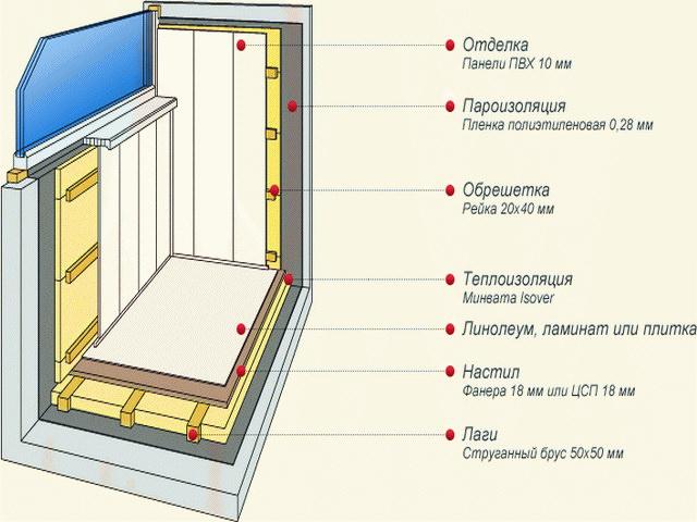 Правила утепления балкона.