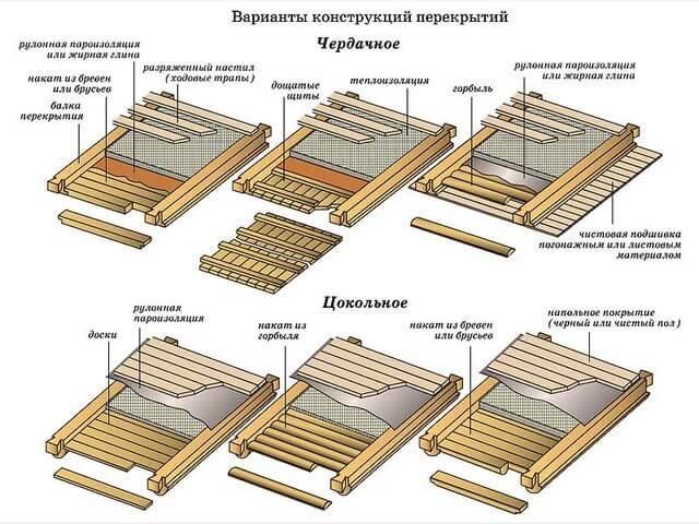 варианты обустройства потолочного перекрытия