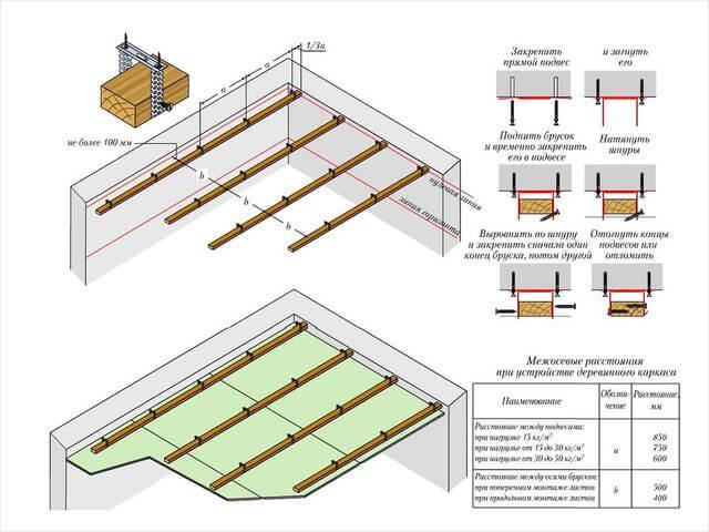 устройство деревянного каркаса