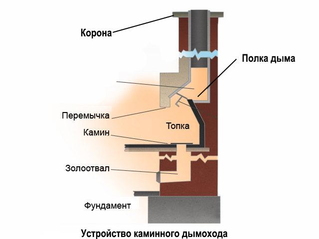 Схема дымоотвода