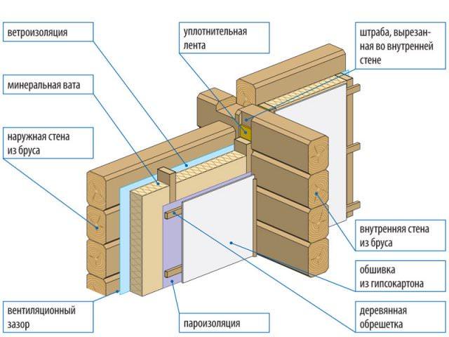Монтаж минеральной ваты