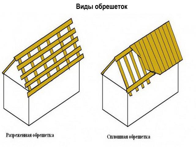 Варианты обустройства основы крыши