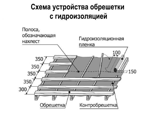 рейка для контробрешетки размер