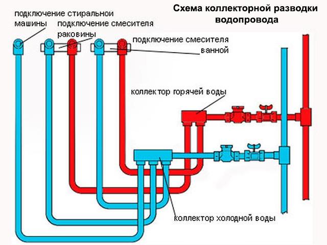 Вариант водоснабжения