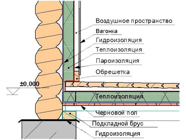 Вариант теплоизоляции изнутри