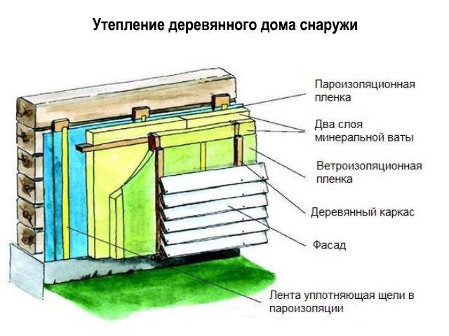 Теплоизоляция стены из бруса
