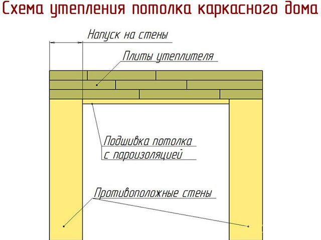 Вариант теплоизоляции потолка
