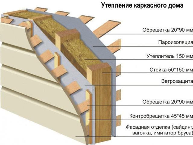 Использование минеральной ваты
